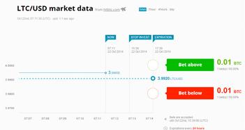 BTC Levels Market Data